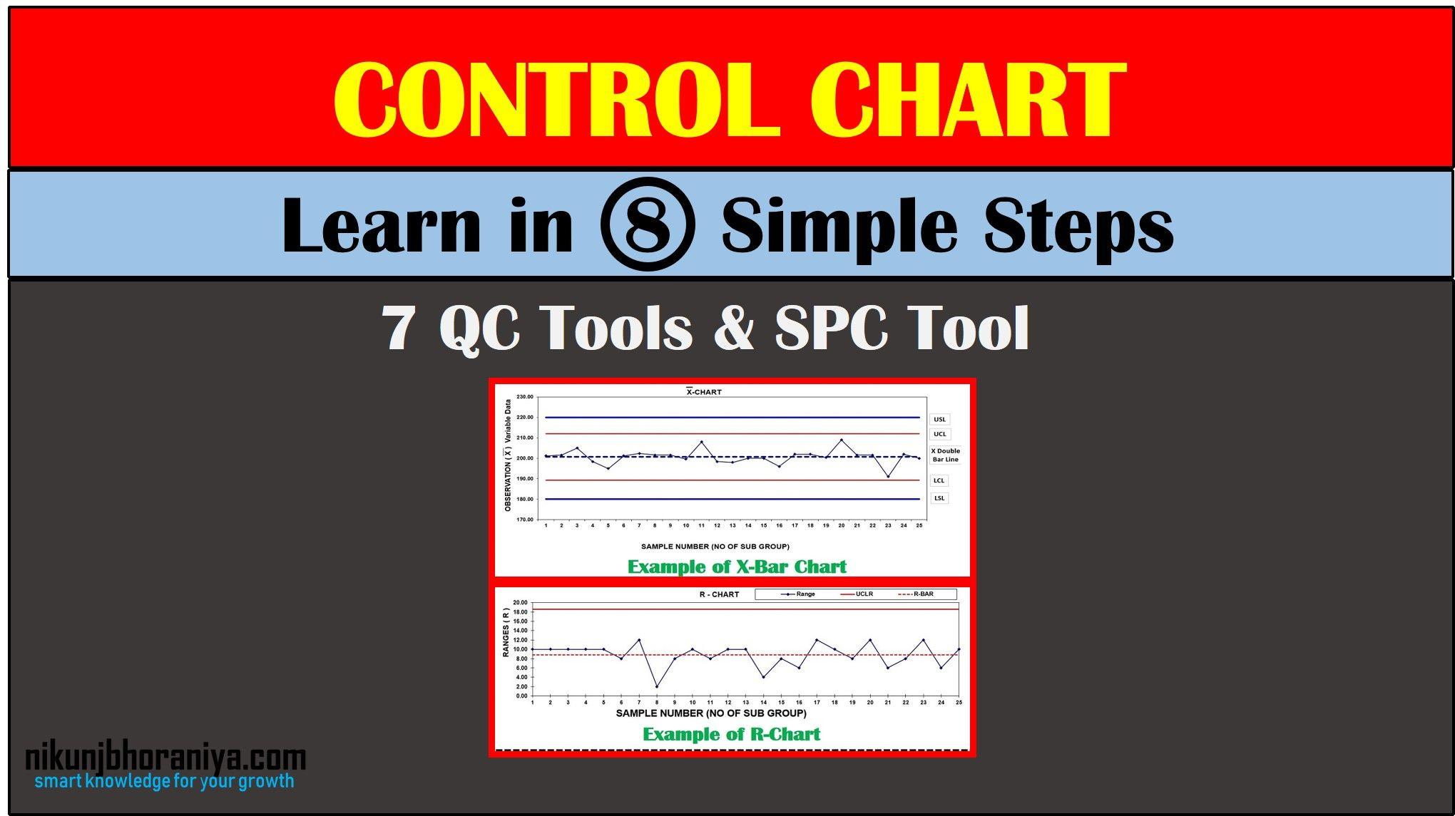 Control Chart in 7 QC Tools | Chart, Control, Study process