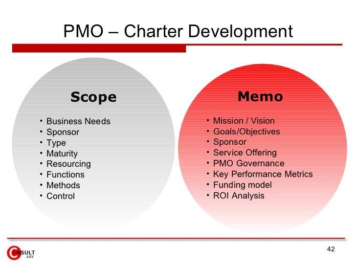 Pmo charter development scope memo business needs