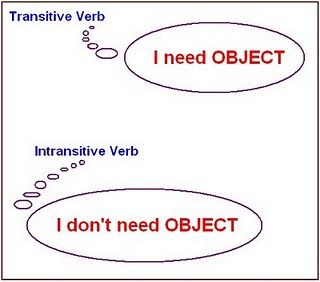 Verbs  Regular Irregular   Transitive Intransitive in addition  besides Grammar Worksheets Pdf ⇵ 39 Transitive and Intransitive Verbs besides Transitive and Intransitive   ESL worksheet by krisdiansah besides Transitive And Intransitive Verbs Worksheet Appositive Phrase further mon verbs that can be transitive or intransitive   learn English also 38 ly Gallery Of Transitive and Intransitive Verb Worksheet moreover Fun Worksheets for Middle Transitive and Intransitive Verbs additionally Transitive and Intransitive Verbs Worksheet   All ESL moreover transitive and intransitive verbs   Google Search   English grammar additionally Transitive and Intransitive Verbs Worksheet   Siteraven together with TRANSITIVE INTRANSITIVE VERBS in addition Pin by Siddharth Pallekonda on English   Intransitive verb  Teaching likewise Spanish Verbs Worksheet 7th Grade Verb Worksheets 21 Inspirational further Transitive And Intransitive Verbs Worksheet   Oaklandeffect together with Intransitive and Transitive Verbs by Dana  bs   TpT. on transitive and intransitive verbs worksheets