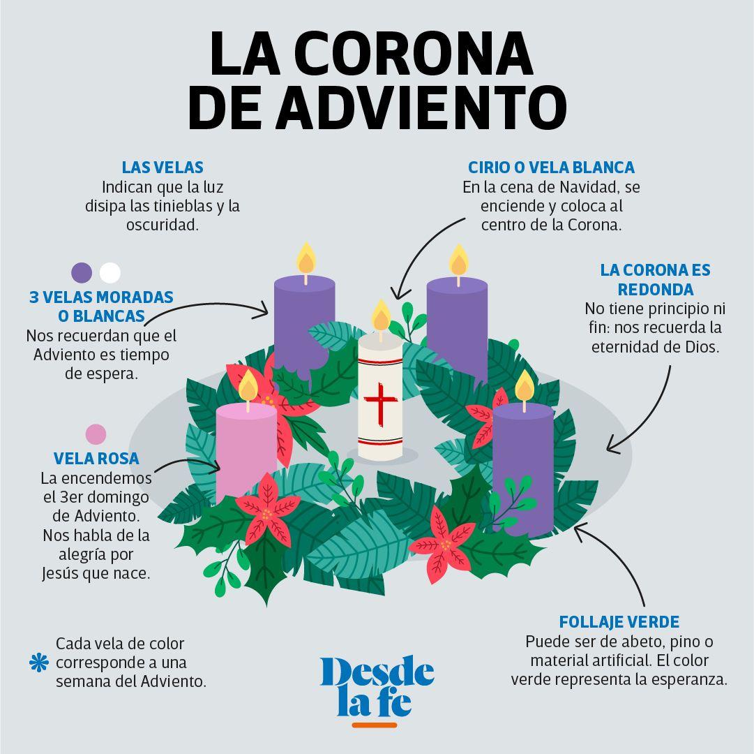 Cuál Es El Significado De La Corona De Adviento Conexión Migrante Corona De Adviento Calendario De Adviento De Fieltro Símbolos Navideños
