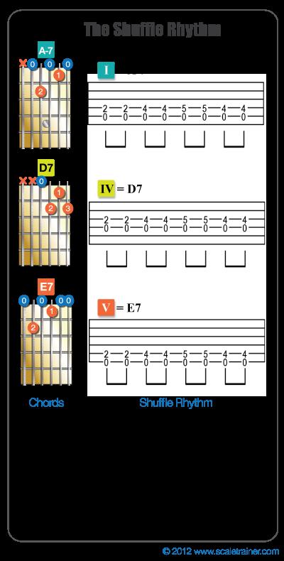 the blues progression music composition creation guitar guitar songs guitar chords beginner. Black Bedroom Furniture Sets. Home Design Ideas