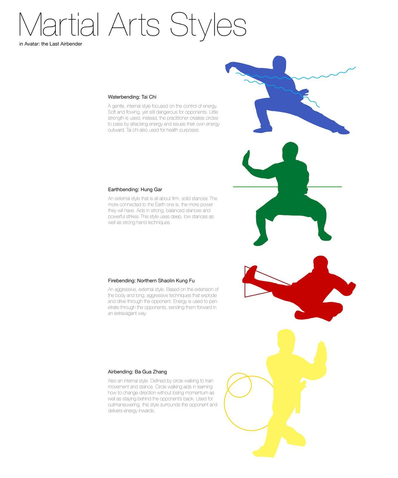 Martial Art Styles used in Avatar: The Last Air Bender