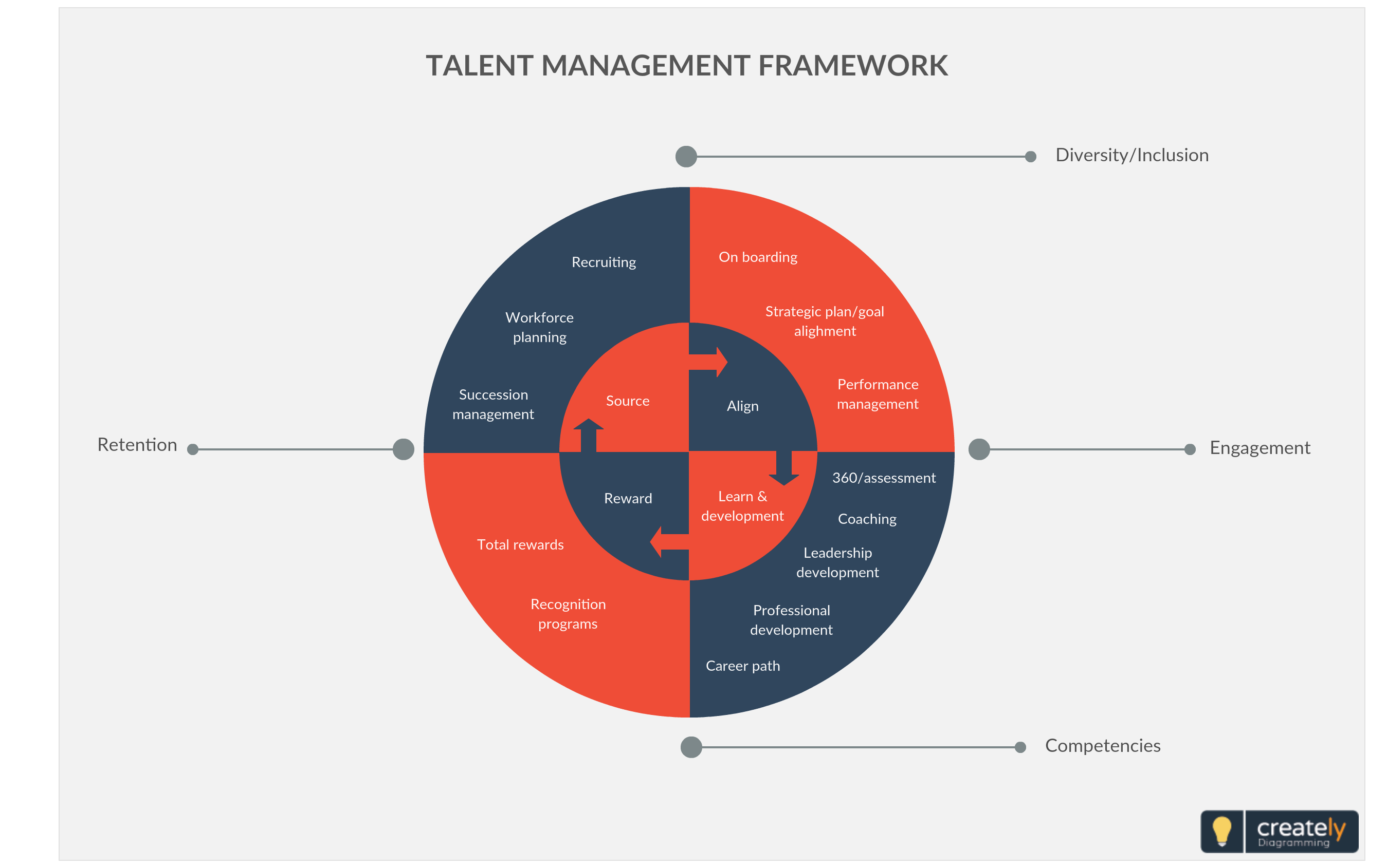 medium resolution of talent management framework are human resource structures custom designed to suit certain human capital needs of different businesses