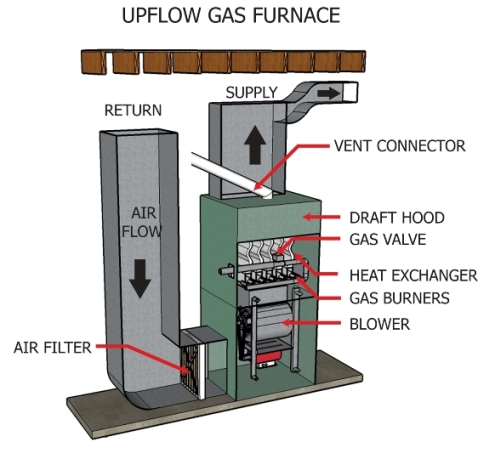 Upflow furnace used in basements Hvac equipment, Gas furnace