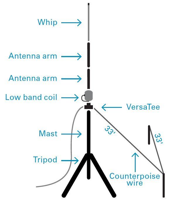 Plan For 80m Vertical Made From Buddipole Components Ham Radio Antenna Ham Radio Antennas