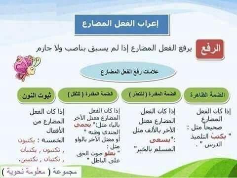 Pin By Pretty Amy On نحو Learn Arabic Language Learning Arabic Teach Arabic