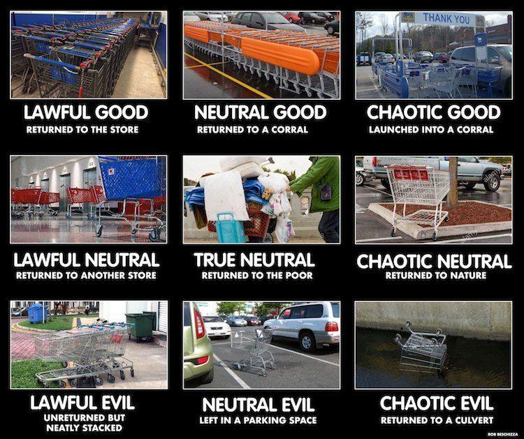 Shopping Cart Alignment Chart Laughing Squid Pinterest Memes