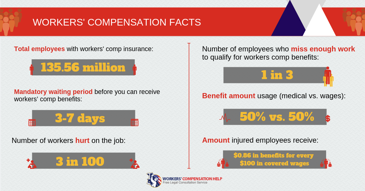 5 Workers Comp Trends That Could Affect Your Own Claim Injured