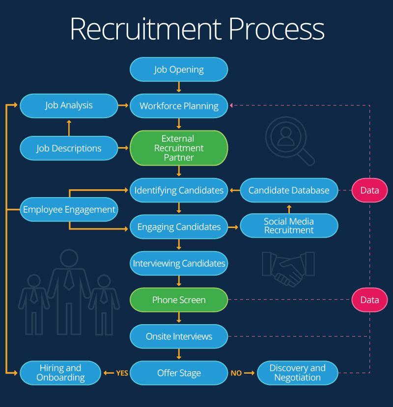 Image Result For Recruitment Technology Flowchart Recruitment Process Flow Chart Job Analysis