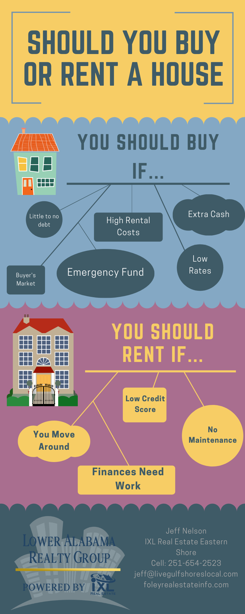 Home Buying Tip 1 Does It Make Sense To Rent Or Buy Renting A House Home Buying Tips Home Buying