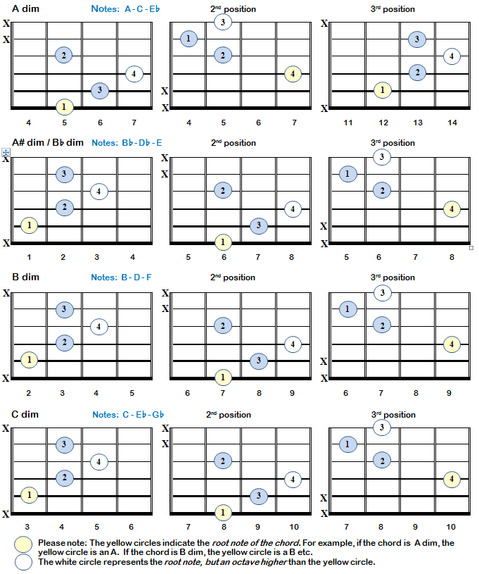 Diminished Chords Farin Pinterest Guitar Chords Guitars And
