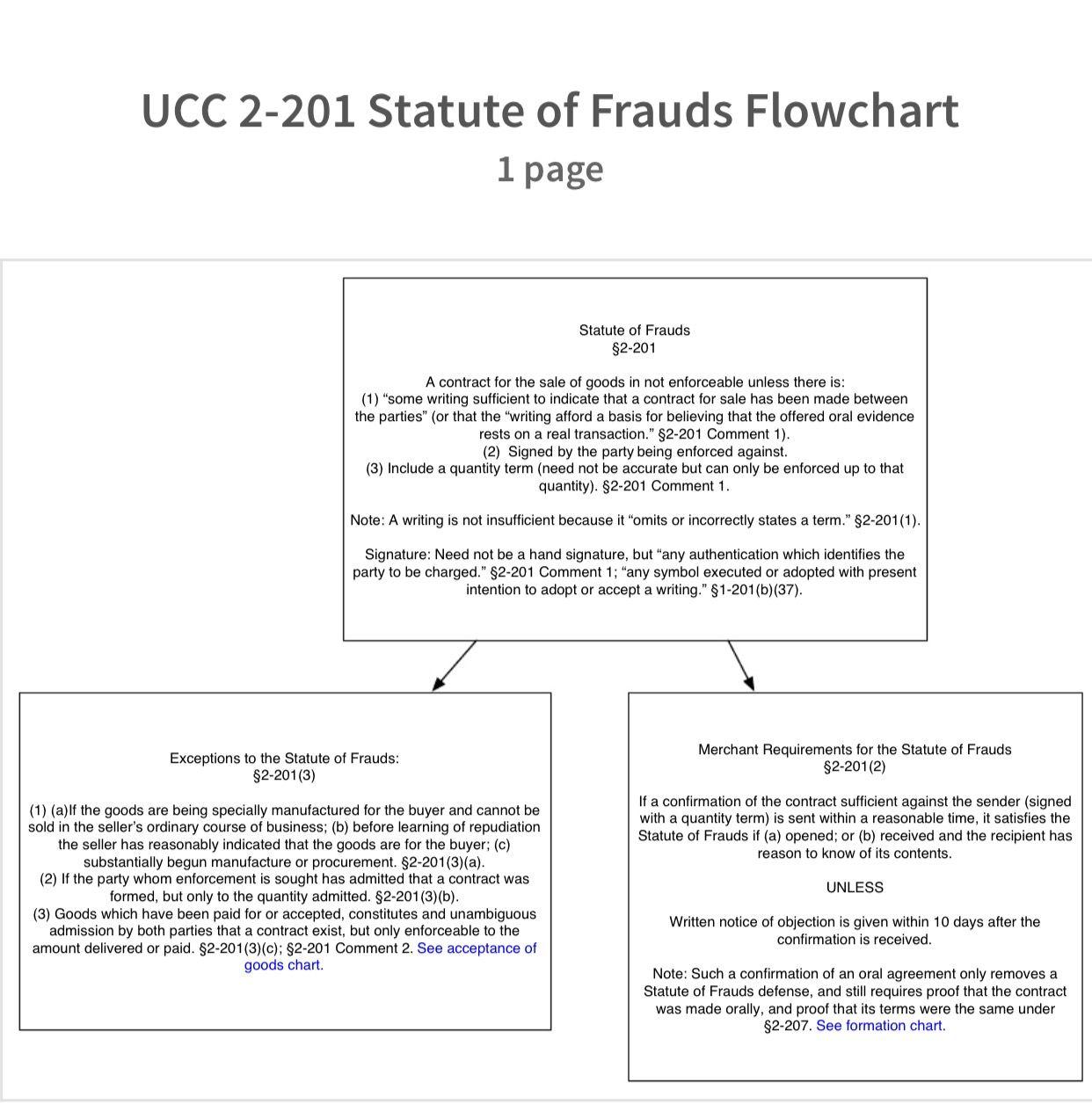 best ideas about statute of frauds law lawyers 17 best ideas about statute of frauds law lawyers and law school humor