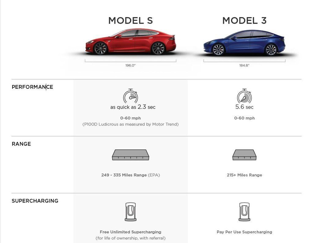 Tesla Confirms Key Details Surrounding The Upcoming Model 3 New