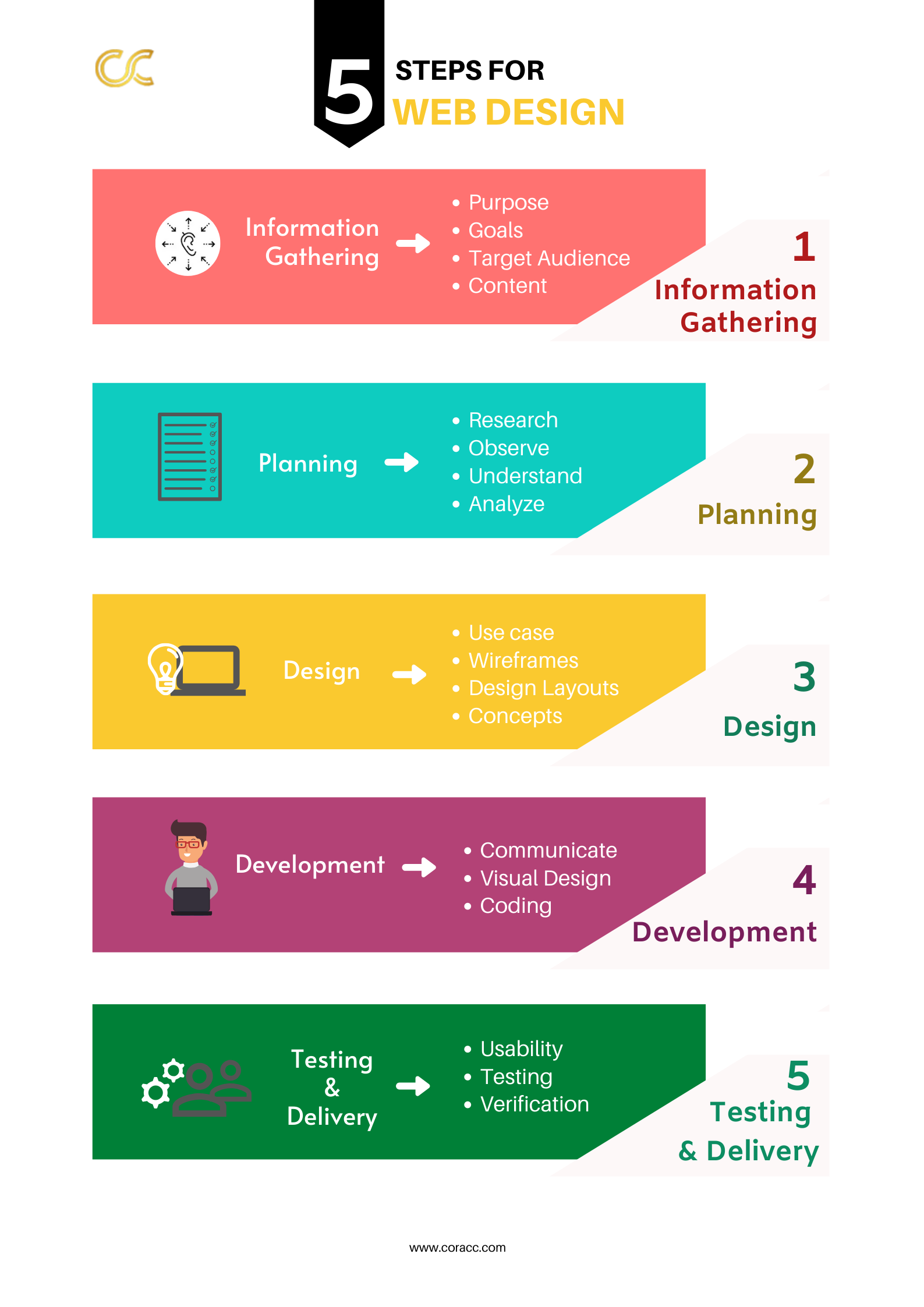 The Website Design Process Coracc Technologies In 2020 Website Design Web Design Design Development