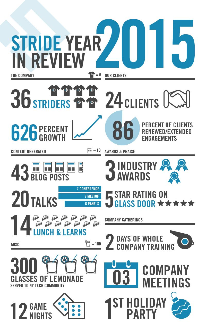 Stride's Year in Review [Infographic] | Infographic, Data ...