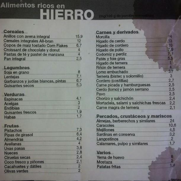 Alimentos Con Hierro Tabla