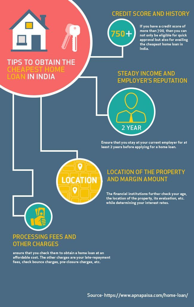 Tips To Obtain The Cheapest Home Loan In India Home Loan