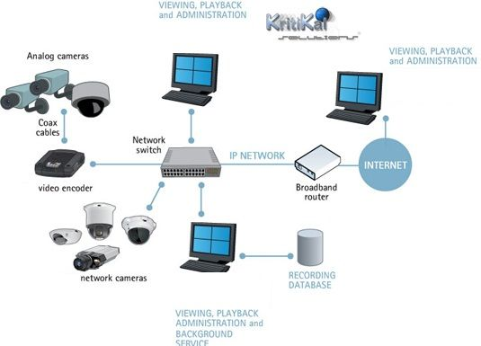 Kritikal Solutions Offers Video Surveillance System Which Is Used