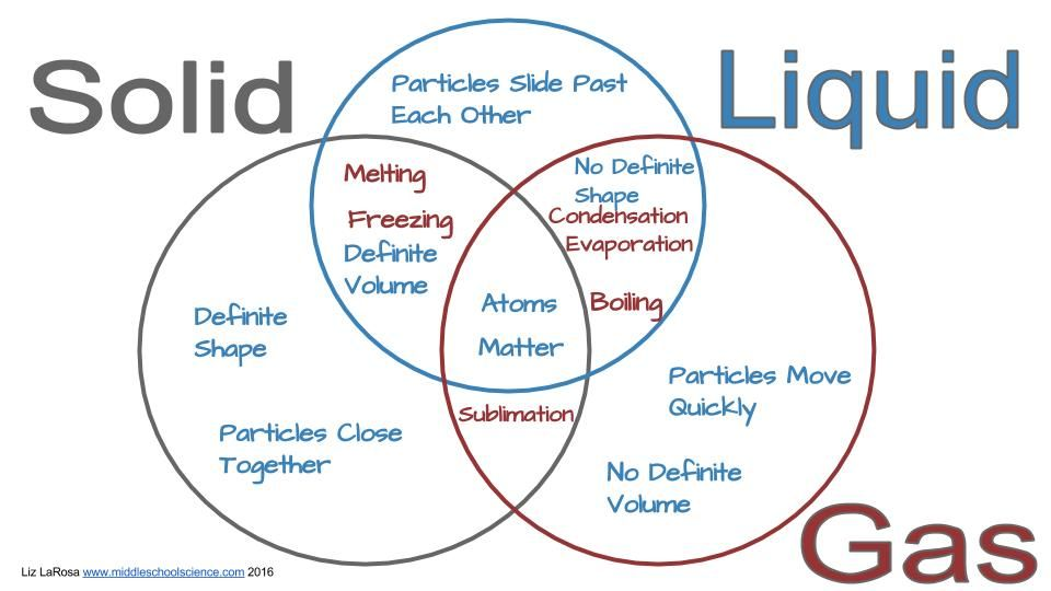 Solid liquid gas yahoo india image search results raam solid liquid gas venn diagram activity 28 images solid liquid gas venn diagram activity year states of matter lesson plan ppoint and worksheet by ccuart Gallery
