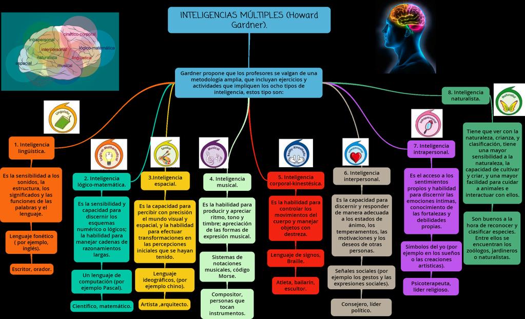 """@FabricadeV: Buen mapa conceptual sobre #InteligenciasMúltiples #Educación vía @educa4punto0 """