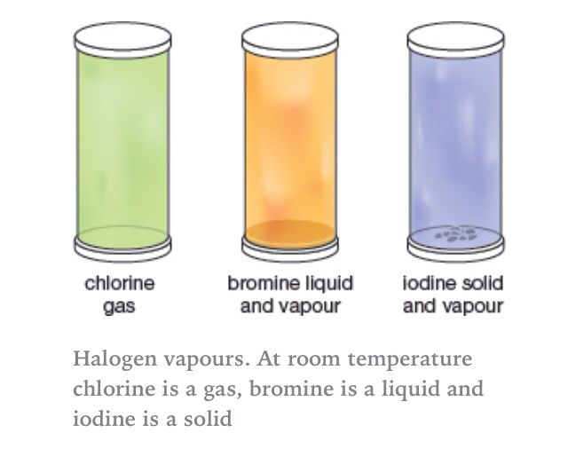 Halogen Vapours At Room Temperature Liquid Iodine Vapor Halogen