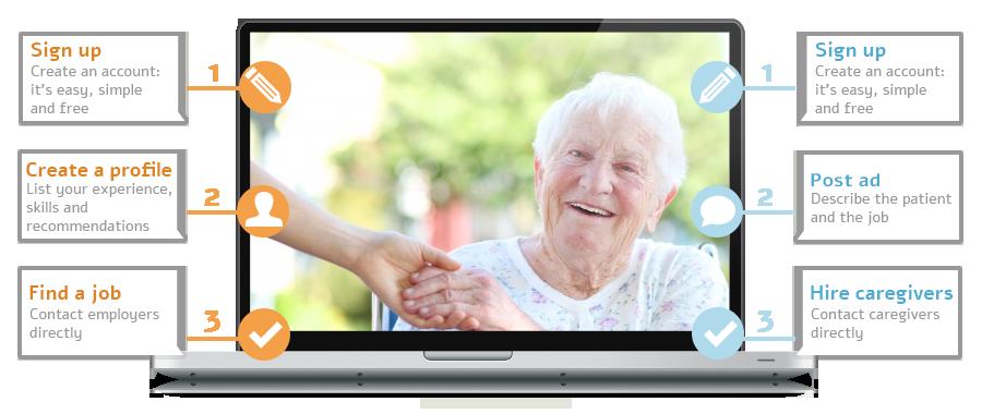 Caregiving Jobs In Israel Isavta Co Il Caregiver Jobs Caregiver Find A Job