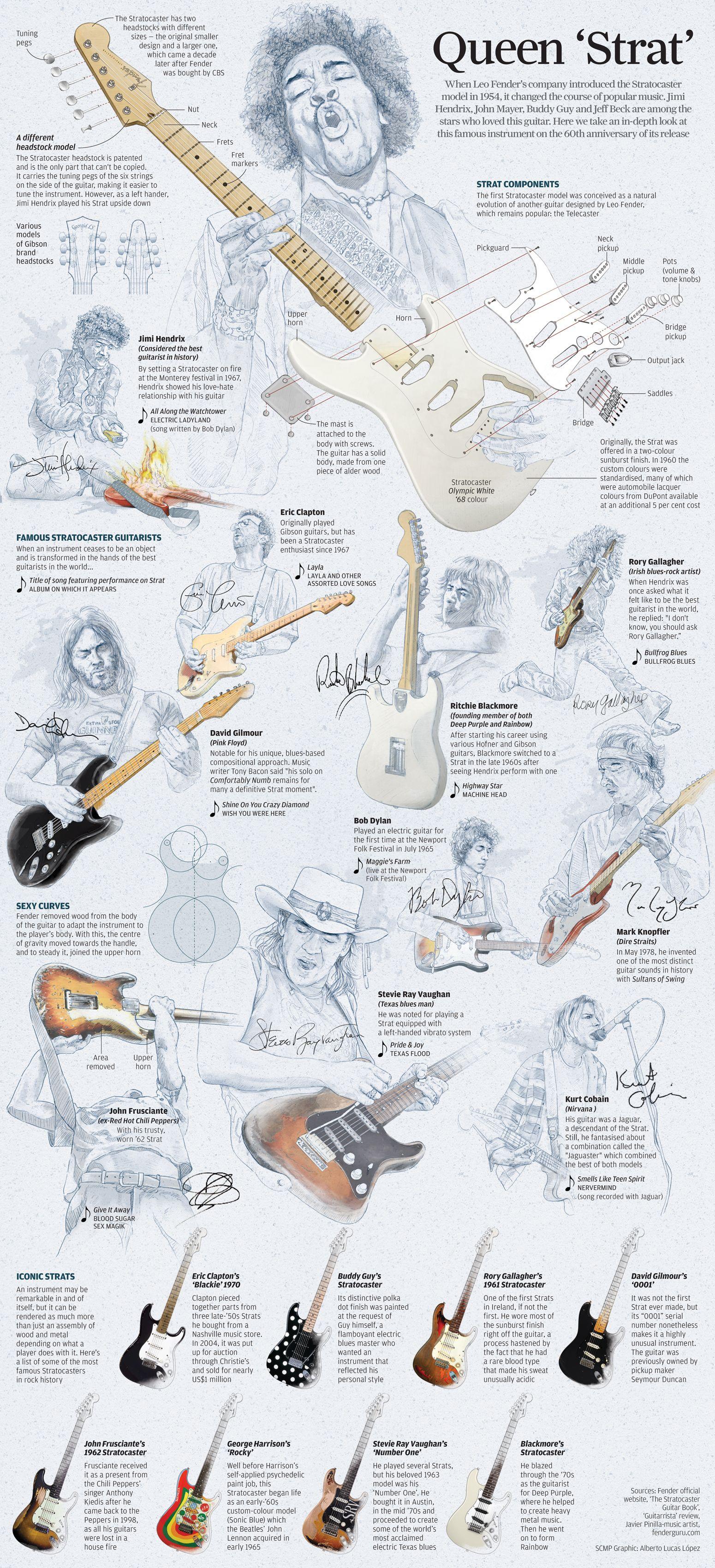 [SCHEMATICS_48YU]  Story of the Stratocaster | Fender stratocaster, Fender guitars, Music  guitar | Bullfrog Blues Strat Guitar Wiring Diagram |  | Pinterest