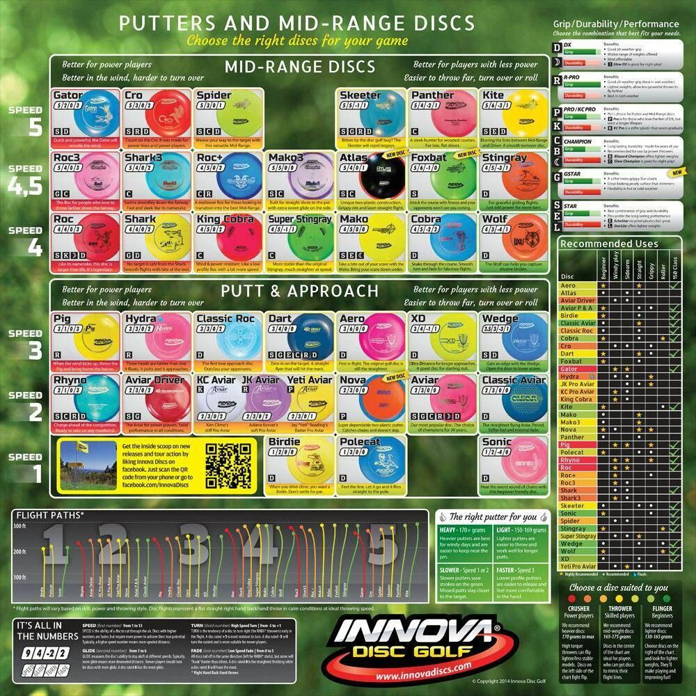 Innova Mid Putter Disc Golf Chart Golfputters Juniorgolf Disc Golf Disc Golf Scene Golf Putters