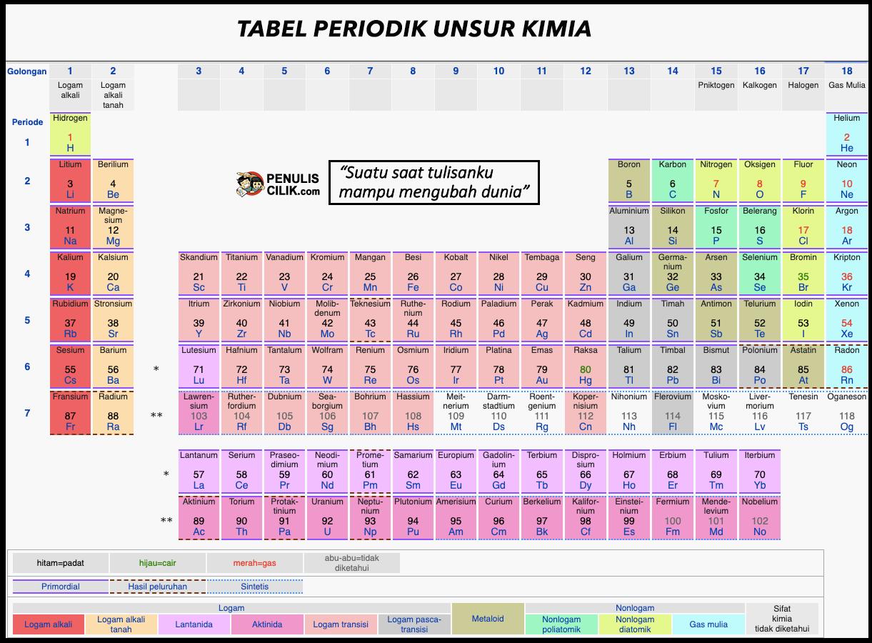 Tabel periodik unsur kimia dan keterangan (Download HD