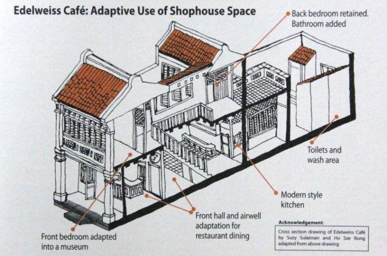 Floor Plans Of The Shophouse Figure 5 Cross Section Drawing Of The Shophouse Section Drawing Shop House House Flooring