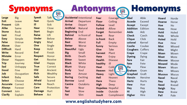 Synonyms Antonyms Homonyms List in English | Synonyms and ...