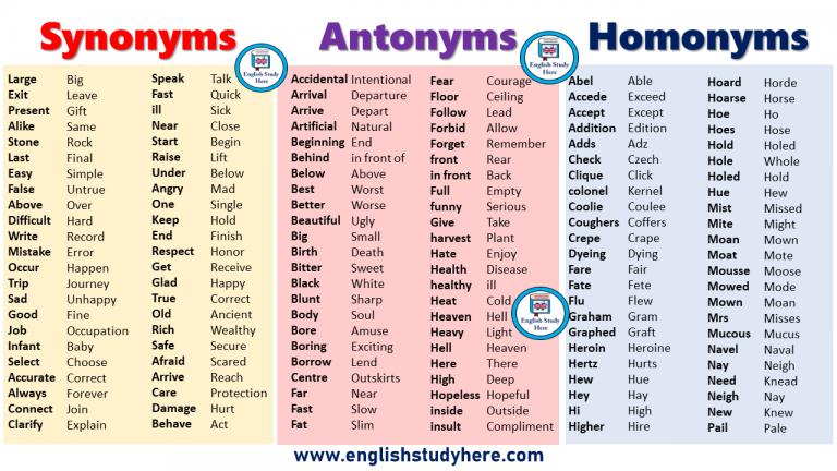 Synonyms Antonyms Homonyms List In English Synonyms And Antonyms Homonyms List Antonyms Words List