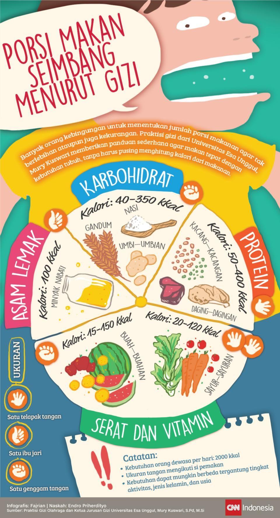 Penyebab Diet Belum Berhasil Meski Sudah Kurangi Porsi Makan