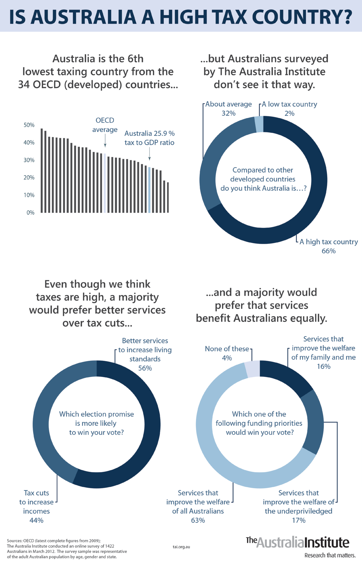 High tax Australia is one of the wealthiest countries in