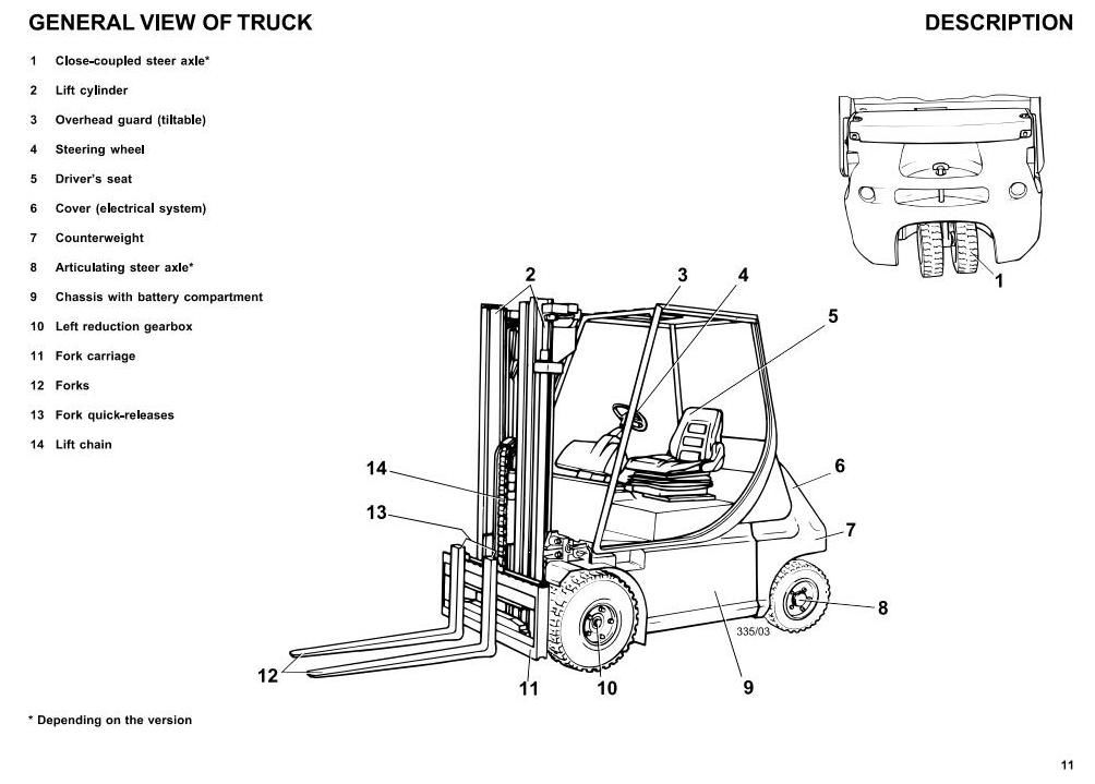 Diagram Of A Fork : Linde forklift trucks series e c p