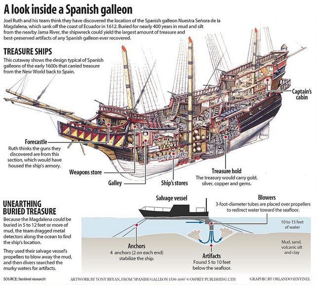 A Look Inside A Spanish Galleon Spanish Galleon Old Sailing