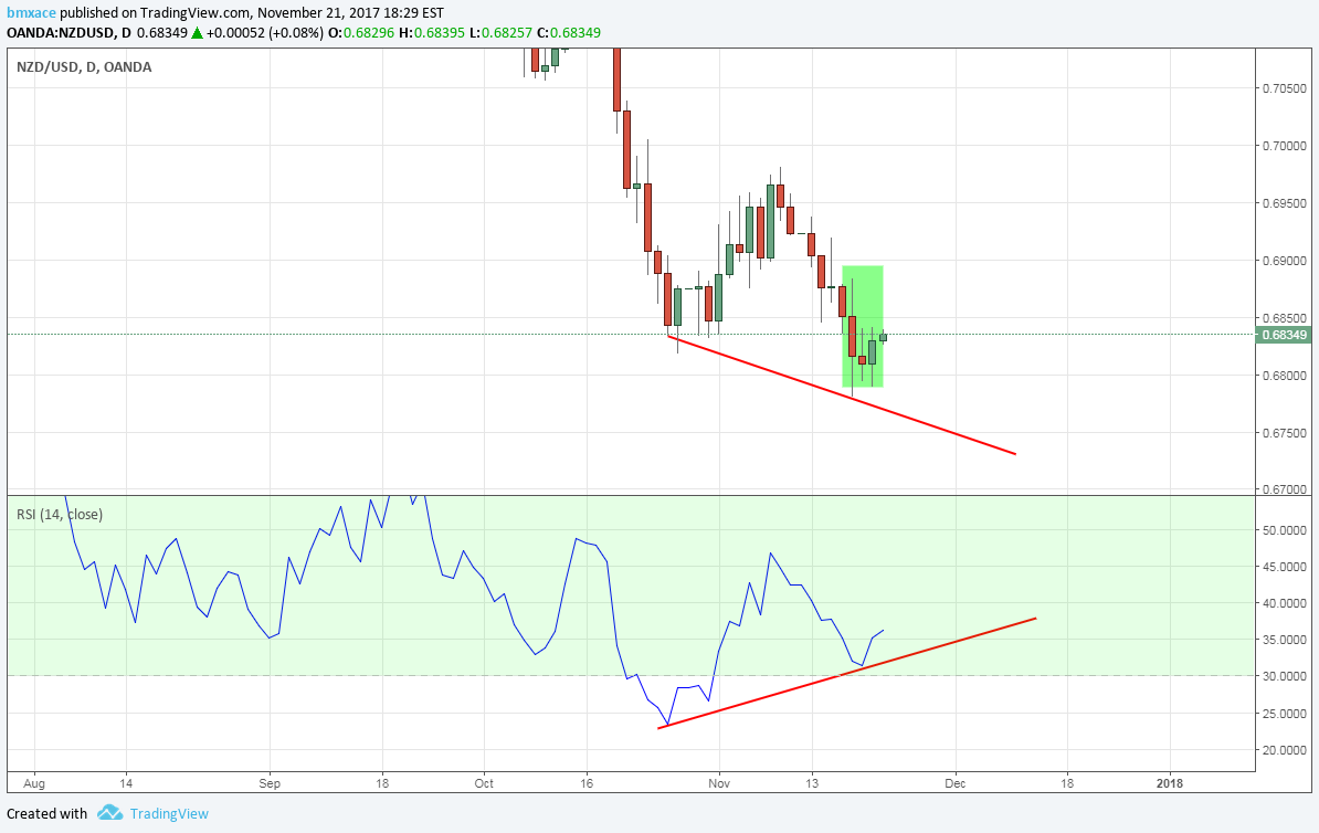 NZDUSD RSI Divergence and Morning Star Pattern Thoughts