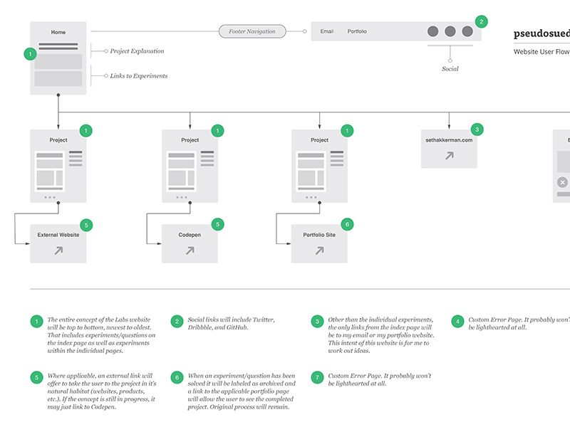 Website User Flow Diagram Pseudosuede Com User Flow Diagram User Flow Diagram Design