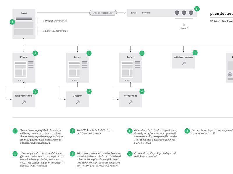 Website user flow diagram pseudosuede also flows rh pinterest