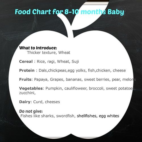 Indian baby food chart infant feeding guidelines chart 0 12 months indian baby food chart infant feeding guidelines chart months with recipes forumfinder