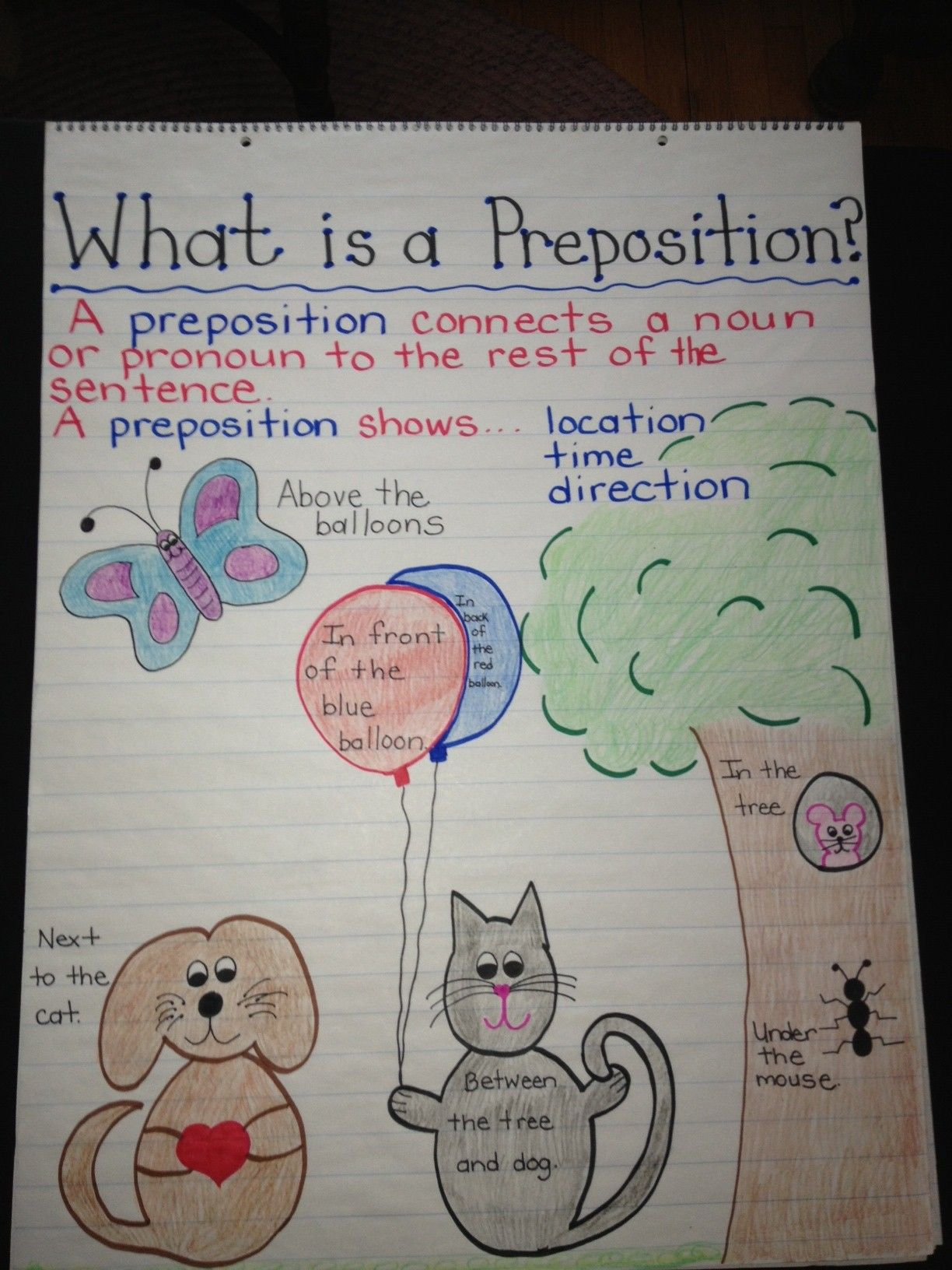 Preposition Anchor Chart Middle School