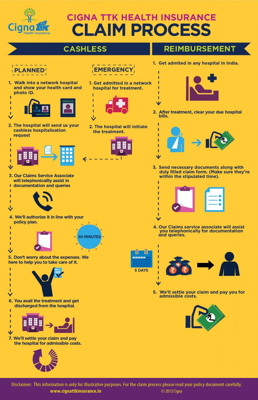 Health Insurance Claim Process Infographic Health