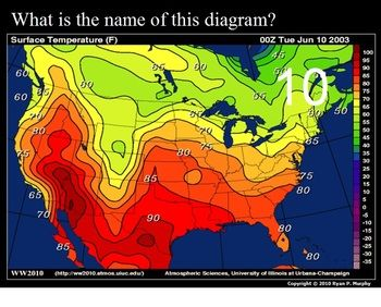 Climate vs. Weather Game