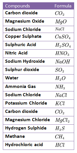 Physical and chemical changes class 7 notes