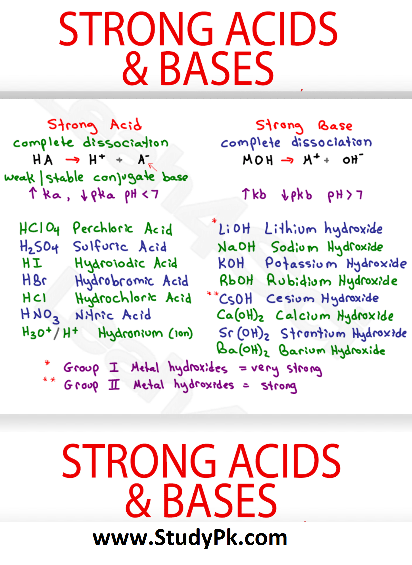 Strong Acids and Bases MCAT Chemistry Cheat Sheet Study ...