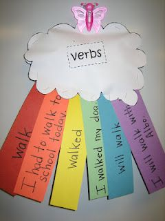 ELA ~ First Grade: Nice for first grade. Suggestion: create this to be a lesson. (Given a simple verb, the student will use it in a sentence. They will change tenses past and future, repeating the pattern of word/ sentence. Way to compare verb tenses and decorate the classroom at the same time!