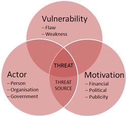 Threat vs Vulnerability vs Risk | Digital Threat | Zeitgeist ...