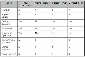 Risultati Immagini Per Competitor Matrix Example  Competitor