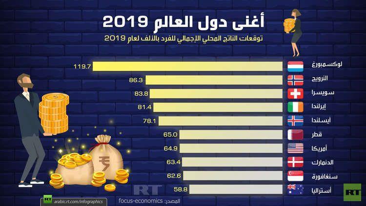 أغنى دول العالم 2019 Rt Arabic Economics