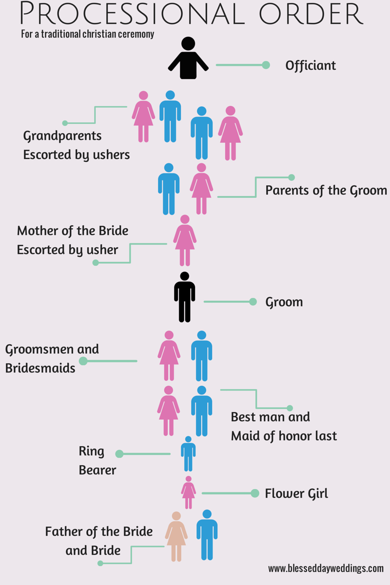 Wedding Processional Order Colorado Planning